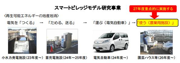 「小水力発電→電気自動車→農作物の配送・草刈り」 栃木県が実験スタート