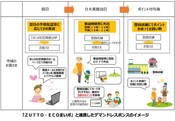 電力ピーク時間に地域通貨2倍で外出促進 尼崎市、省エネと地域活性化を両立