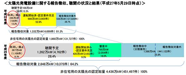 2012年度の非住宅用太陽光の設備認定(40円)、8割は稼働見込みか