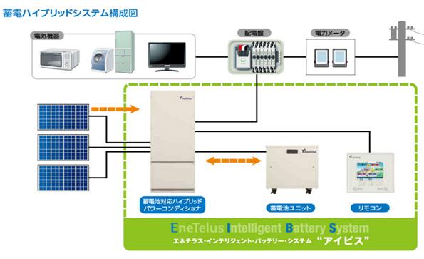 太陽光発電・蓄電池を1台のパワコンで処理 田淵電機の住宅用蓄電システム