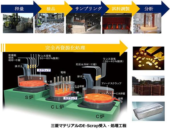 三菱マテリアル、市場に合わせ電子基板リサイクルの受入れ能力を拡大