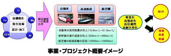 自動車に使われる「炭素繊維複合材料」、今求められるリサイクル技術