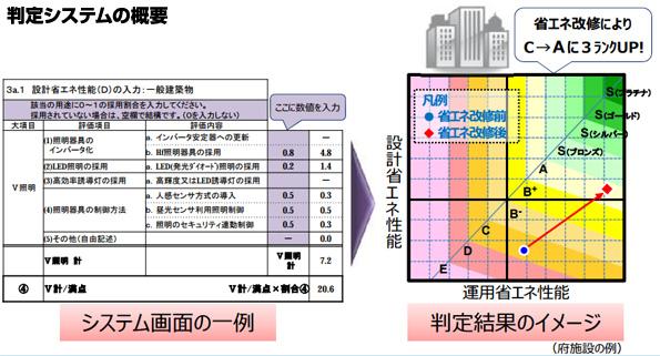 大阪府、ビルの省エネ度を簡単に判定するシステムを無料公開 省エネ度認定も