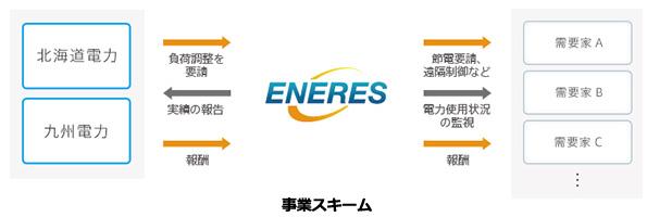 今夏、電力供給ギリギリの九州電力・北海道電力 節電アグリゲーターが決定