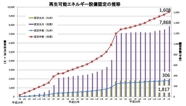 九州で稼働する太陽光発電、476万kWに(3月末時点)