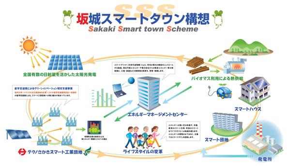 関東経産局、スマートコミュニティを目指す「自治体と事業者のマッチング会」開催