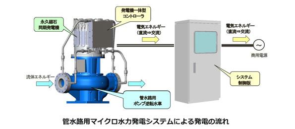 上水道で小水力発電 ダイキンの実証システムが福島県の管水路に導入