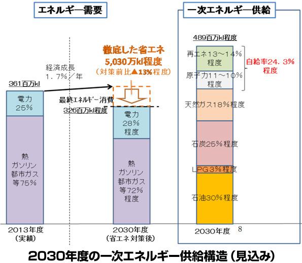 日本の温室効果ガス削減目標「2030年に26%削減」、正式に国連へ提出