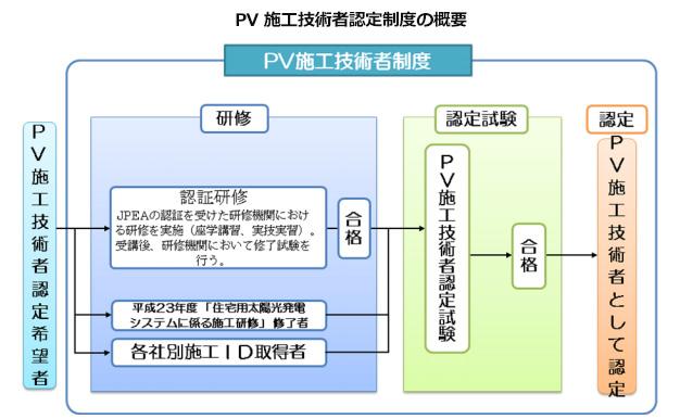 太陽光発電システムの資格「PV施工技術者」 今年も10月に試験