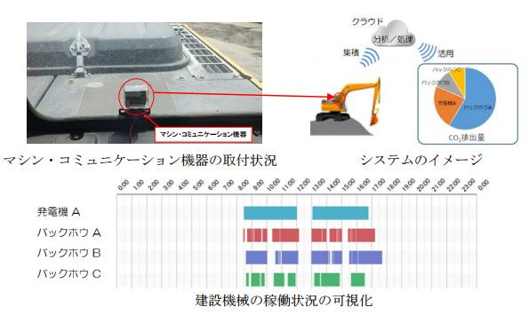 建設機械もIoT化 モニタリングでCO2排出量を削減する実証試験が開始