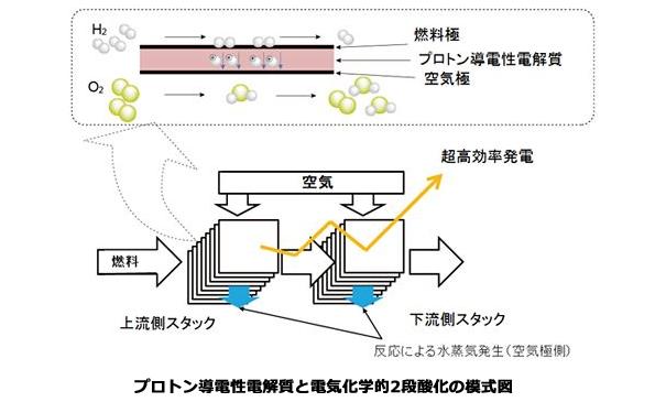 固体酸化物形燃料電池(SOFC)の発電効率を45%→80%に高める新技術