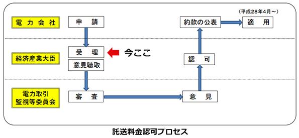 電力自由化の準備進む 北陸・中国・沖縄電力の「託送料金認可申請」が受理
