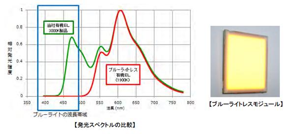 ブルーライトを出さない有機EL照明モジュール 三菱化学とパイオニアが新開発