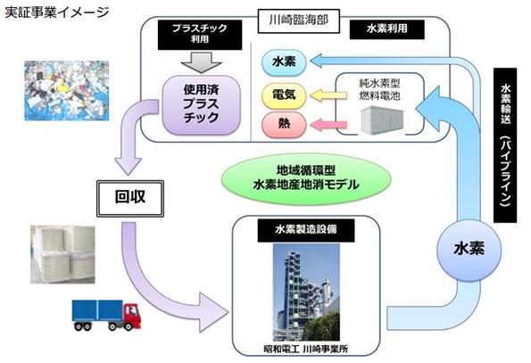 化石燃料ではなく使用済プラスチックから水素を生産 川崎市で実証へ