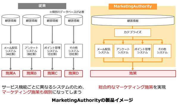 電力小売り自由化で鍵となる「顧客管理」 NTTソフトウェアも支援サービス開始