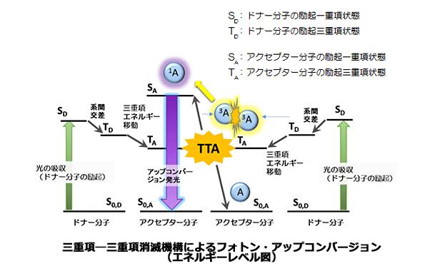 「フォトン・アップコンバージョン」の新しい素材開発 九州大と伊大学の共同研究