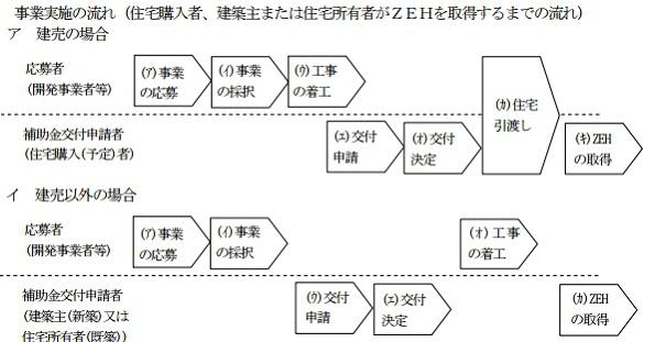 神奈川県、ネット・ゼロ・エネルギー・ハウスに補助金60万円