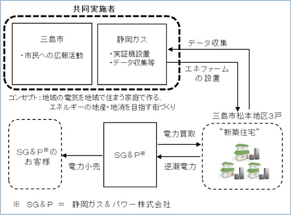 エネファーム(ガス)の余剰電力を地域でつかう実験 静岡県でスタート
