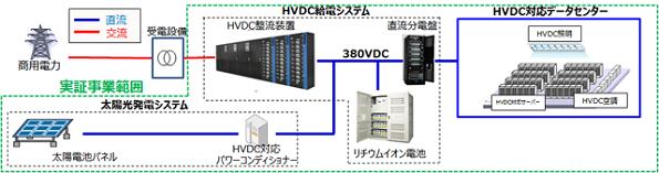 米国のデータセンターに日本の「高電圧直流(HVDC)給電システム」導入へ