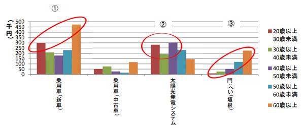 太陽光発電システムの平均購入額は「204万円」 購入世帯は若年層中心