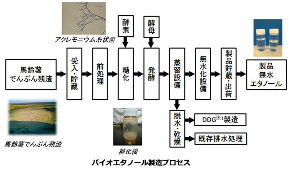 ジャガイモの搾りかすからバイオエタノールを製造 NEDOが中国で実証