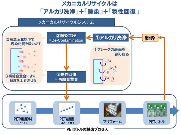 JR東日本、ペットボトルを「メカニカルリサイクル」開始 従来法より省エネ