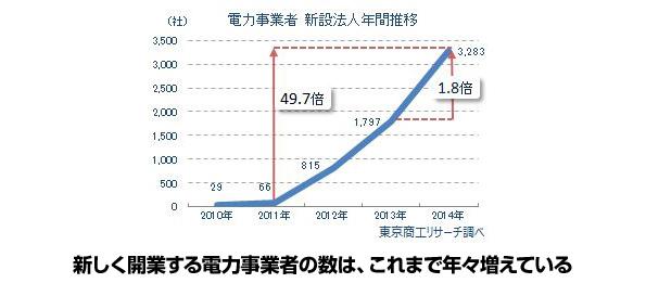 新しい電力事業者の数 2011年→66社、2014年→3283社