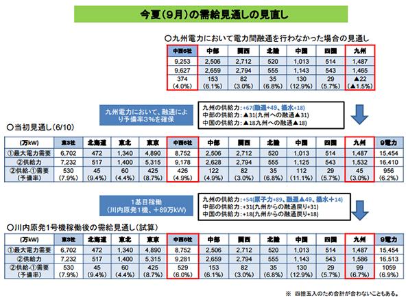 九州電力、原発再稼働で電力供給予備率が「融通受けて3%」→「単独6.7%」に