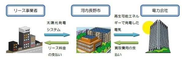 大阪府河内長野市、太陽光発電のリース事業者や発電事業者を募集