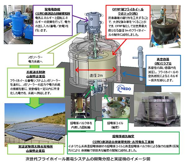 世界最大級の超電導フライホイール蓄電池が完成 再エネ電力安定化の実証へ