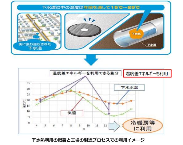 下水道ってあったかい!滋賀県が下水熱を集めて工場へ供給する研究スタート