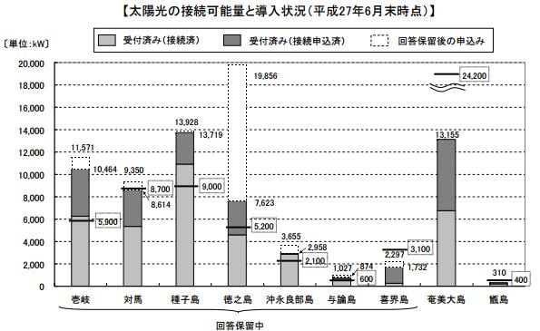 九州電力、種子島などの離島で接続申込みの回答再開 説明会も開催