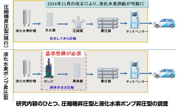 4~5億円もする水素ステーション 建設コスト半減をめざす新研究テーマ7件