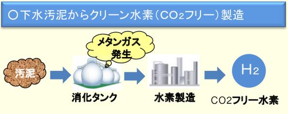 埼玉県の下水汚泥、今度は水素になって燃料電池車を走らせる計画