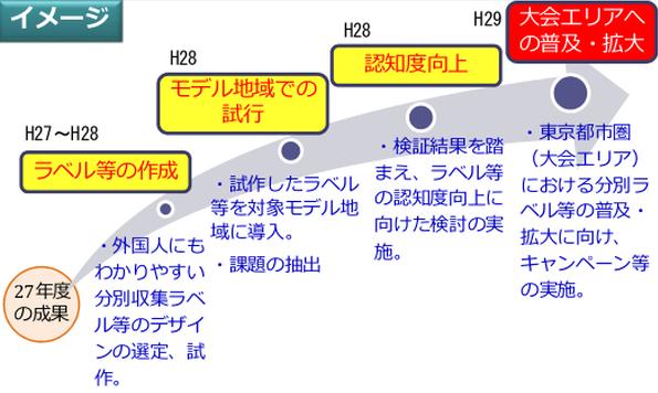 東京オリンピック、ごみ分別ラベルやロゴマークも作る? 今度は環境省が公募
