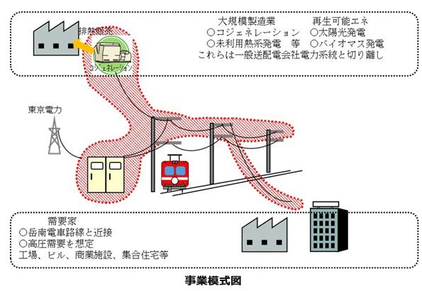 ローカル鉄道もスマートシティに連携 静岡県富士市の岳南電車で事業化調査