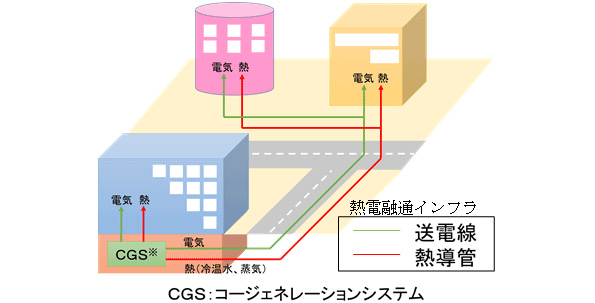 東京都、熱利用設備に補助金 ガスコジェネ・熱導管・地中熱利用設備など