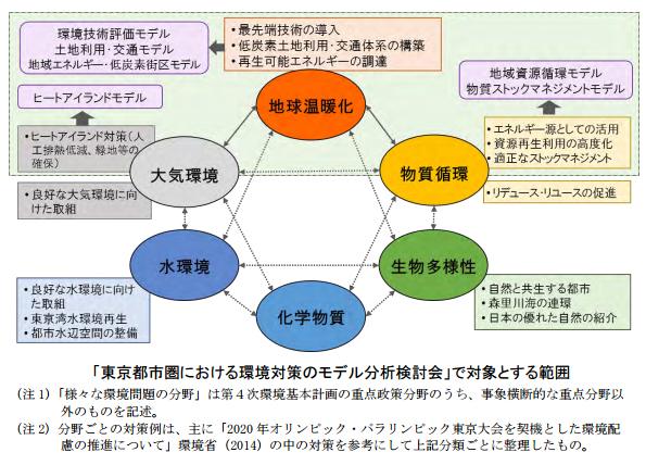 東京オリンピックの環境対策、効果の評価方法 環境省が報告書に取りまとめ