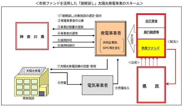 「市民ファンド」+「屋根貸し太陽光発電」 神奈川県が実施者を公募