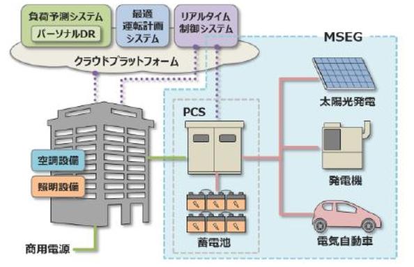 竹中工務店、デマンドレスポンス対応BEMSの実証実験をスタート