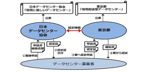 東京都、クラウド化した省エネデータセンターの利用に補助金を交付