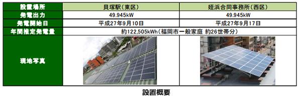 福岡市営地下鉄、貝塚駅などで「屋根貸し太陽光発電」をスタート