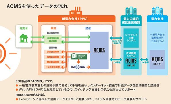 電力小売自由化、新システムに対応した電気事業者向けソフトウェアが発売