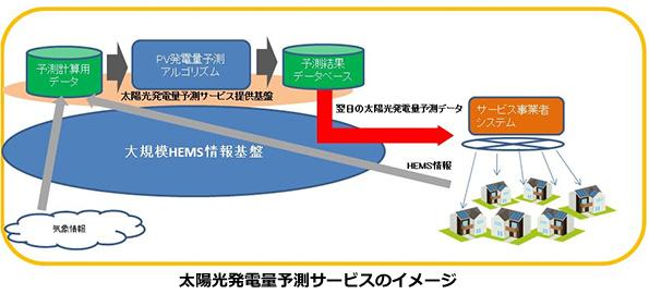 太陽光発電の「翌日の発電量予測」サービス 三重県桑名市で実証実験スタート
