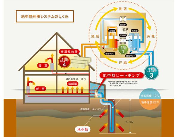 地中熱利用システムを提供する新事業に7000万円の融資 融雪・暖房ニーズ狙う
