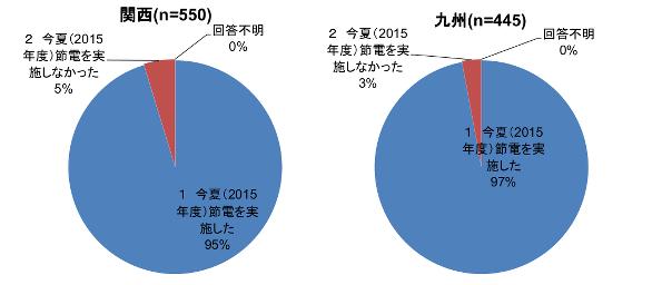 経産省アンケート 今夏節電した企業は約8割以上、家庭は約5割しか節電せず