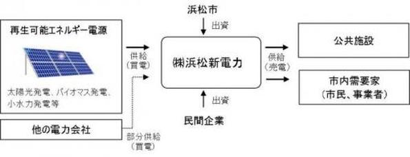 静岡県浜松市、自治体出資の地域新電力会社を設立 再エネ電力を購入・販売