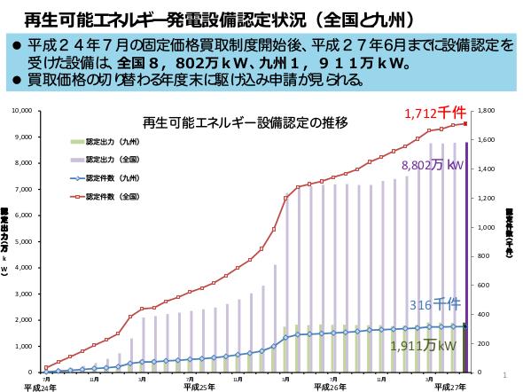 九州で稼働中のメガソーラー、723カ所(計152万kW)に 設備認定は増えず