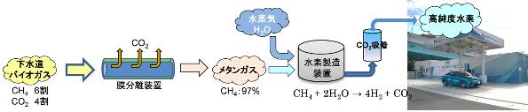下水汚泥からの水素製造、国交省が検討委員会を設置するレベルに