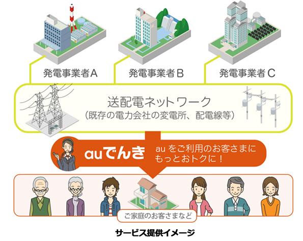 KDDI、電力小売事業に参入 電気サービス「auでんき」を全国で提供へ